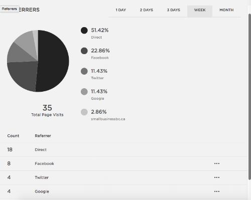 Referrers   Squarespace Analytics Overview