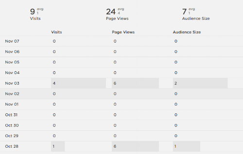 Daily table traffic overview   Squarespace Analytics Overview