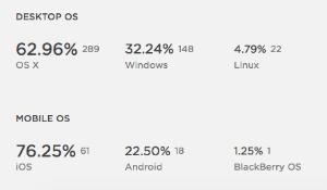 Desktop OS Mobile OS   Squarespace Analytics Overview