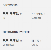 Browser and Operating System Analytics   Squarespace Analytics Overview