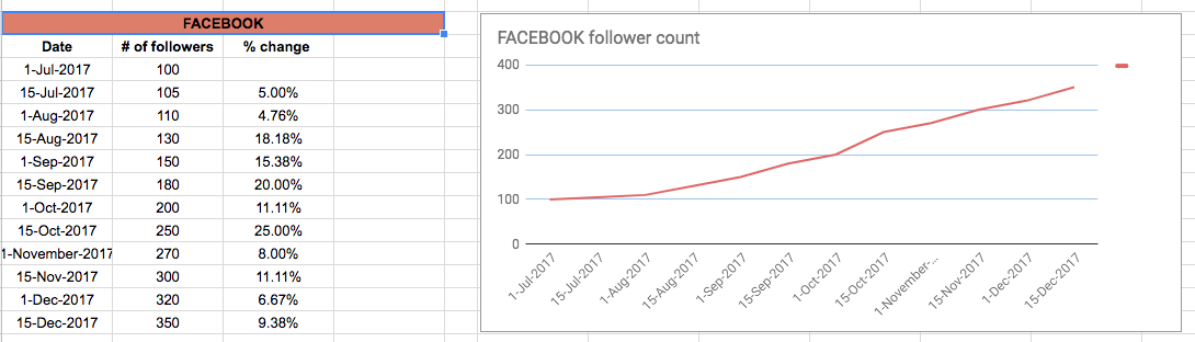 A look at the Facebook field on the social media stats page - data table and timeline graph