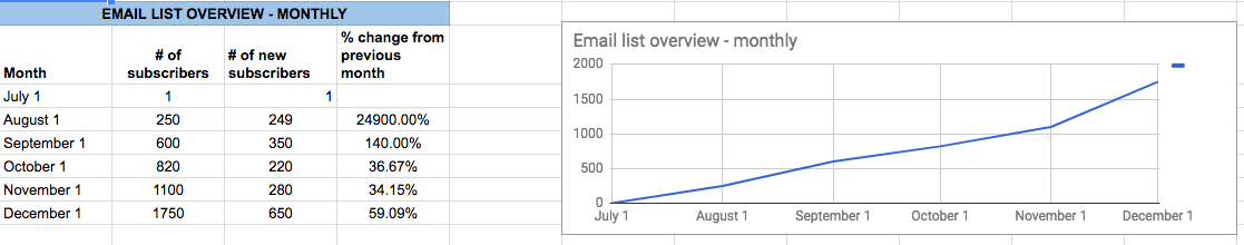 A look the email list overview monthly table & timeline graph