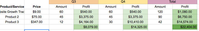 Product/service revenue overview