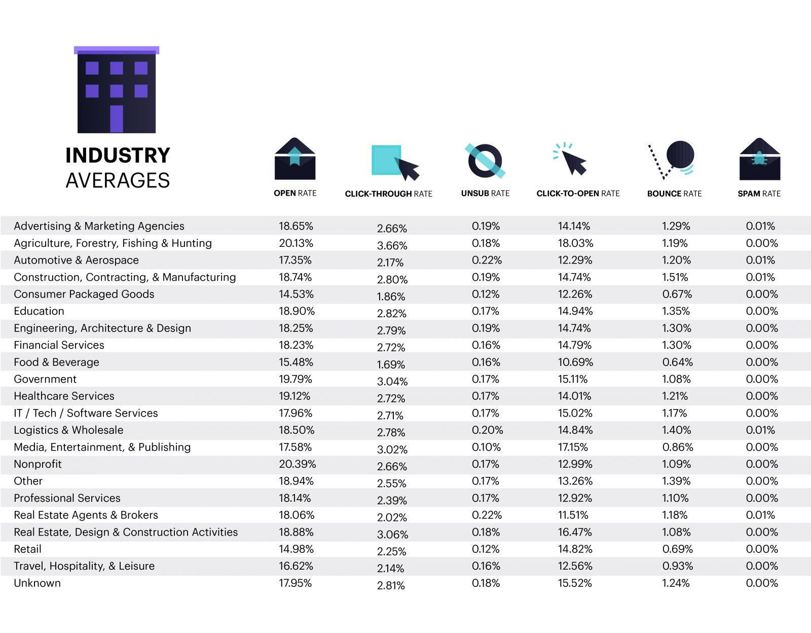 Campaign Monitor | Benchmarks Guide to Industry Averages for Email Marketing