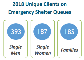 In 2018, 756 unique households were placed on the emergency shelter queues.