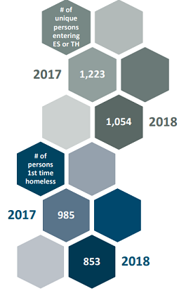 The number of unique persons entering  Emergency Shelter (ES)  or  Transitional Housing (TH)  decreased significantly, from 1,223 in 2017 to 1,054 in 2018.