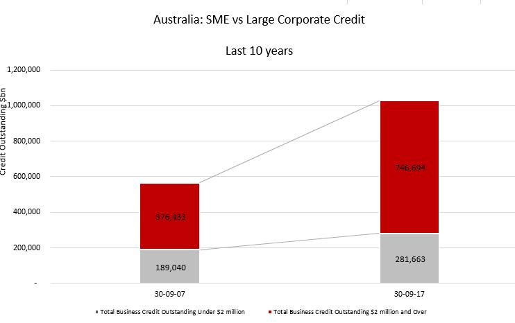SME Lending 10 Yrs to Sept 17.PNG