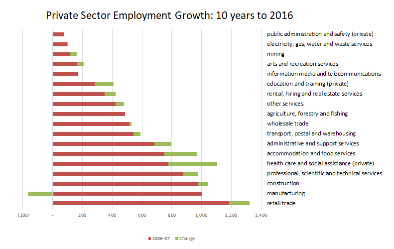 Private Sector Employment Growth 10 yrs to 2016.PNG
