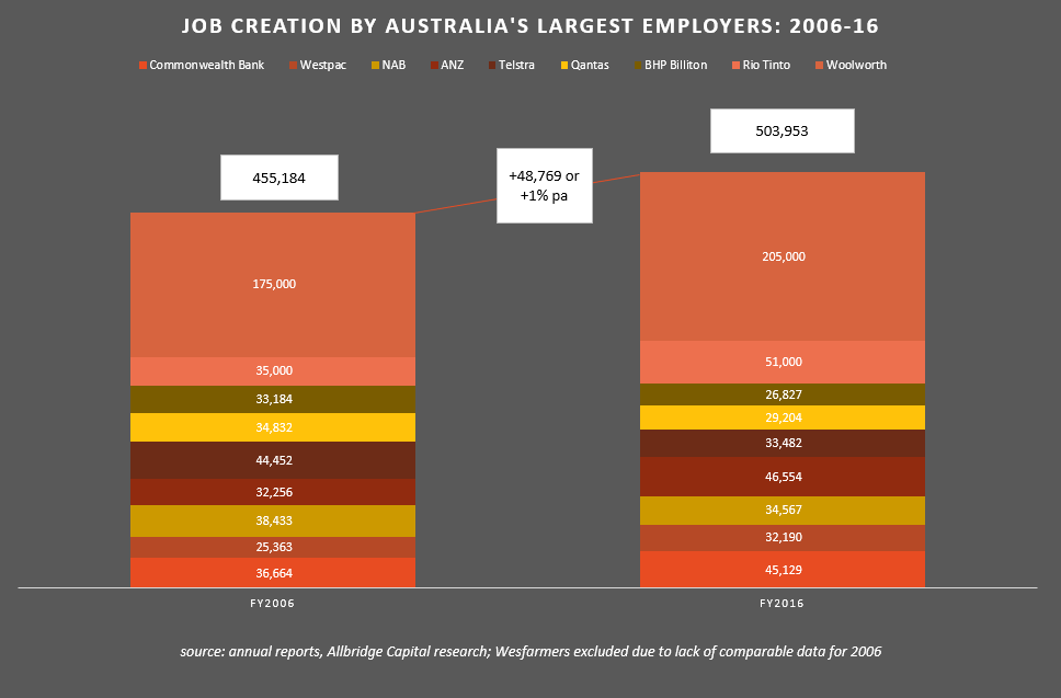 Job Creation by Largest Employers 6.PNG
