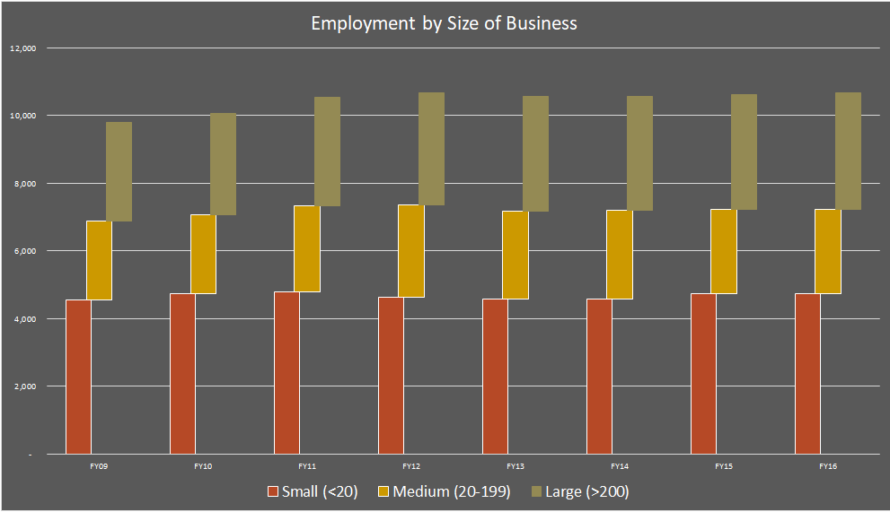 Employment by Business Size.PNG