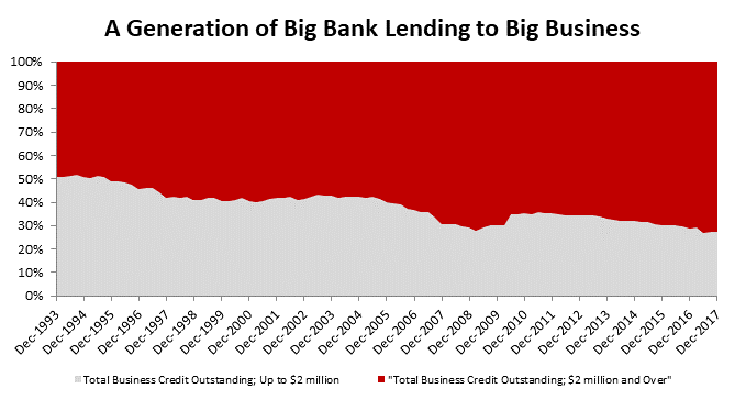 Business lending 1993 to 2017 %.png