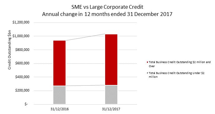 SME Lending Dec 2017.png