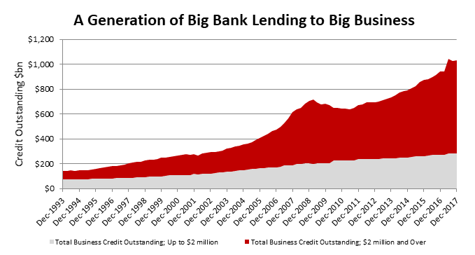 Business lending 1993 to 2017.png