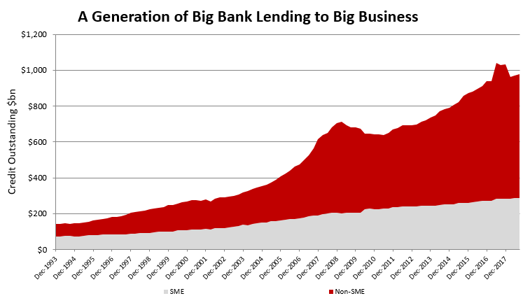 SME Lending Sept 2018.PNG