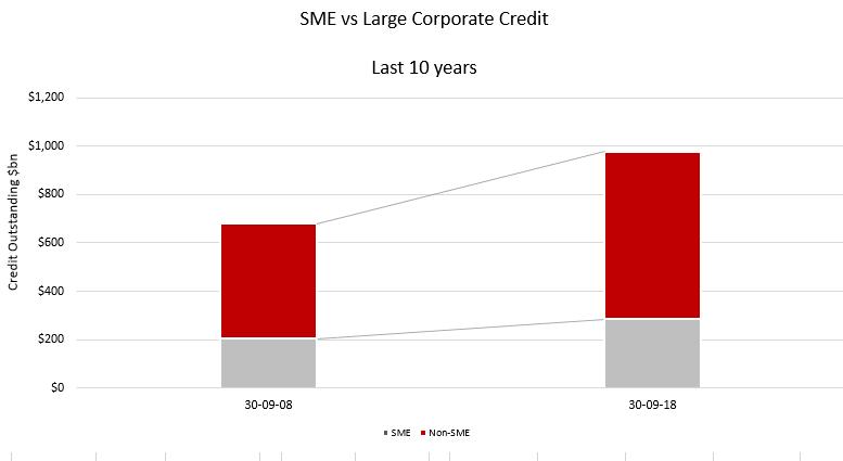 SME Lending 10 Yrs to Sept 18.PNG