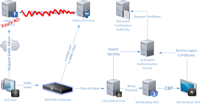 You can host a Netscaler in Azure if you already have infrastucture there or you can host it as a Virtual Applicance on your existing Virtual Infrastructure.