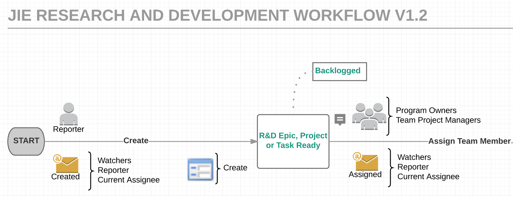 Workflow example showing best practices for gathering and documenting business requirements at the start of a project.