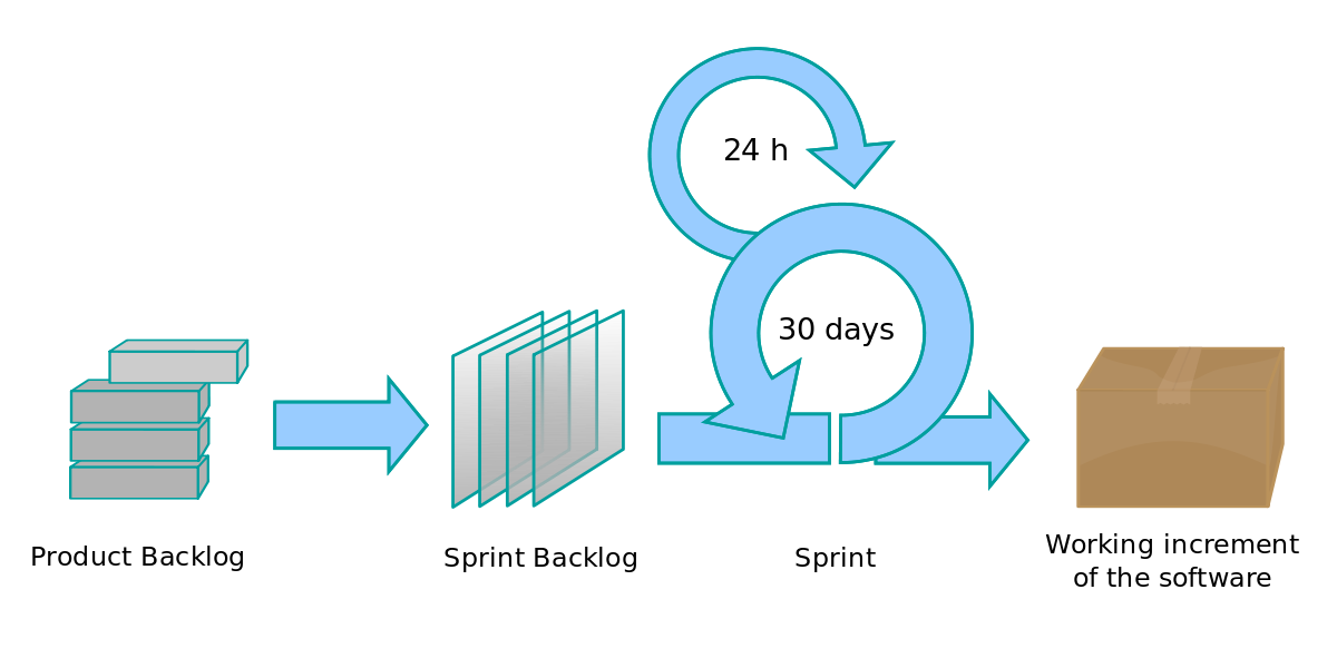 """""""Scrum Process"""" by Lakeworks, via  Wikimedia Commons , licensed under  CC BY-SA 4.0 ."""