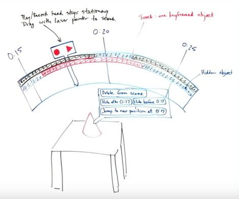 Graphic screenshot courtesy of Google I/O 2016 VR Design Process Presentation
