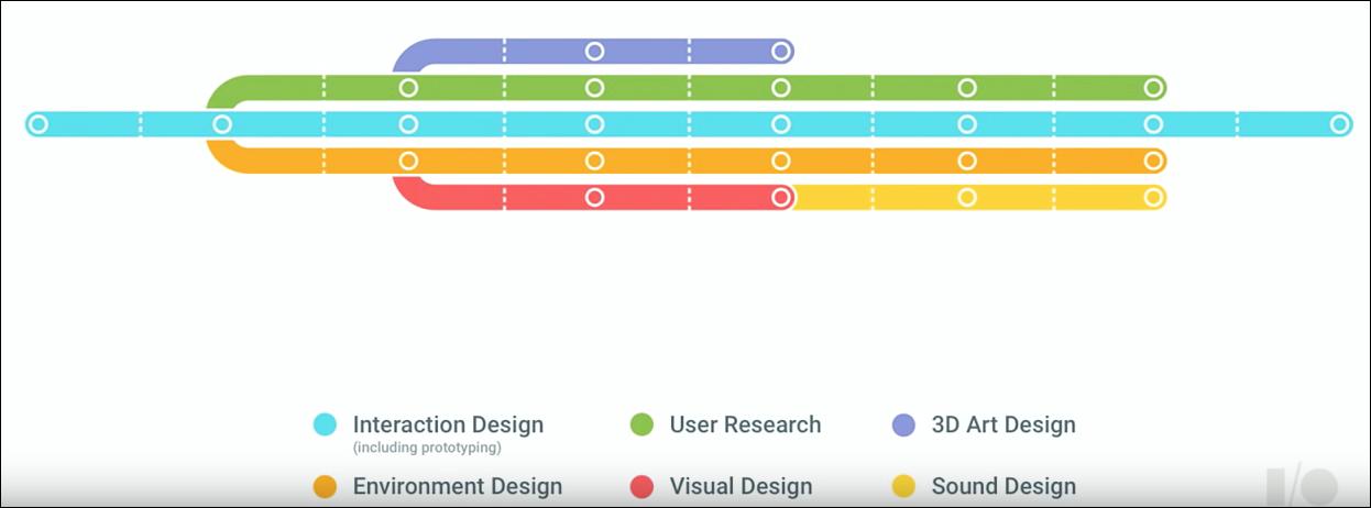 Graphic courtesy:  Google I/O 2016