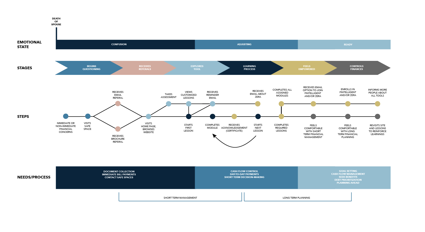 Notra Journey Map