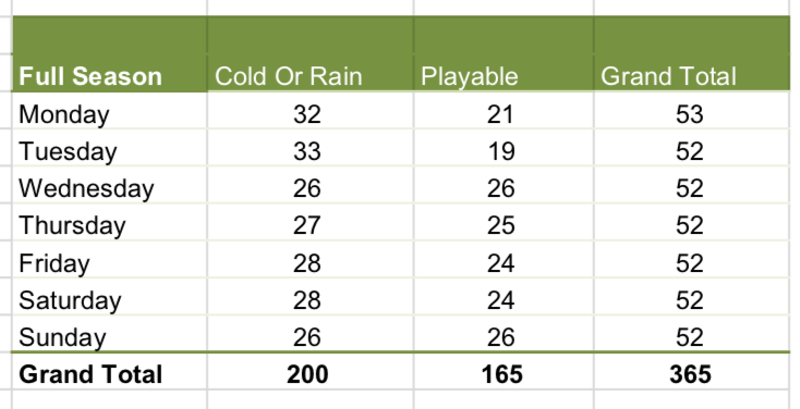 Summary of Playable Golf Days (Minneapolis) 2018 as defined by 50 degrees or above and less than 0.25 inches of rain