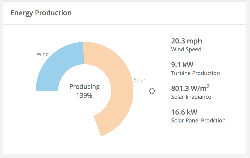 Our energy production at 11:32am according to the Island School Campis Cloud homepage.