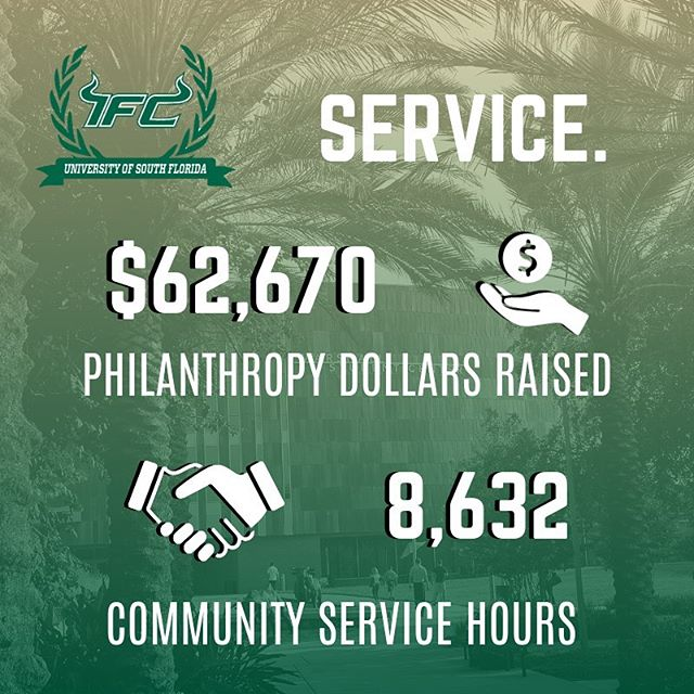 Community service is a foundational pillar of fraternity & sorority life. We are committed to developing citizenship through service, outreach, and philanthropy. Congratulations to our IFC chapters for raising $62,670 philanthropy dollars and committing 8,632 community service hours in the last year! We are proud of the impact you have made on the USF and Tampa Bay community! #IFCUSF #IFCgivesback