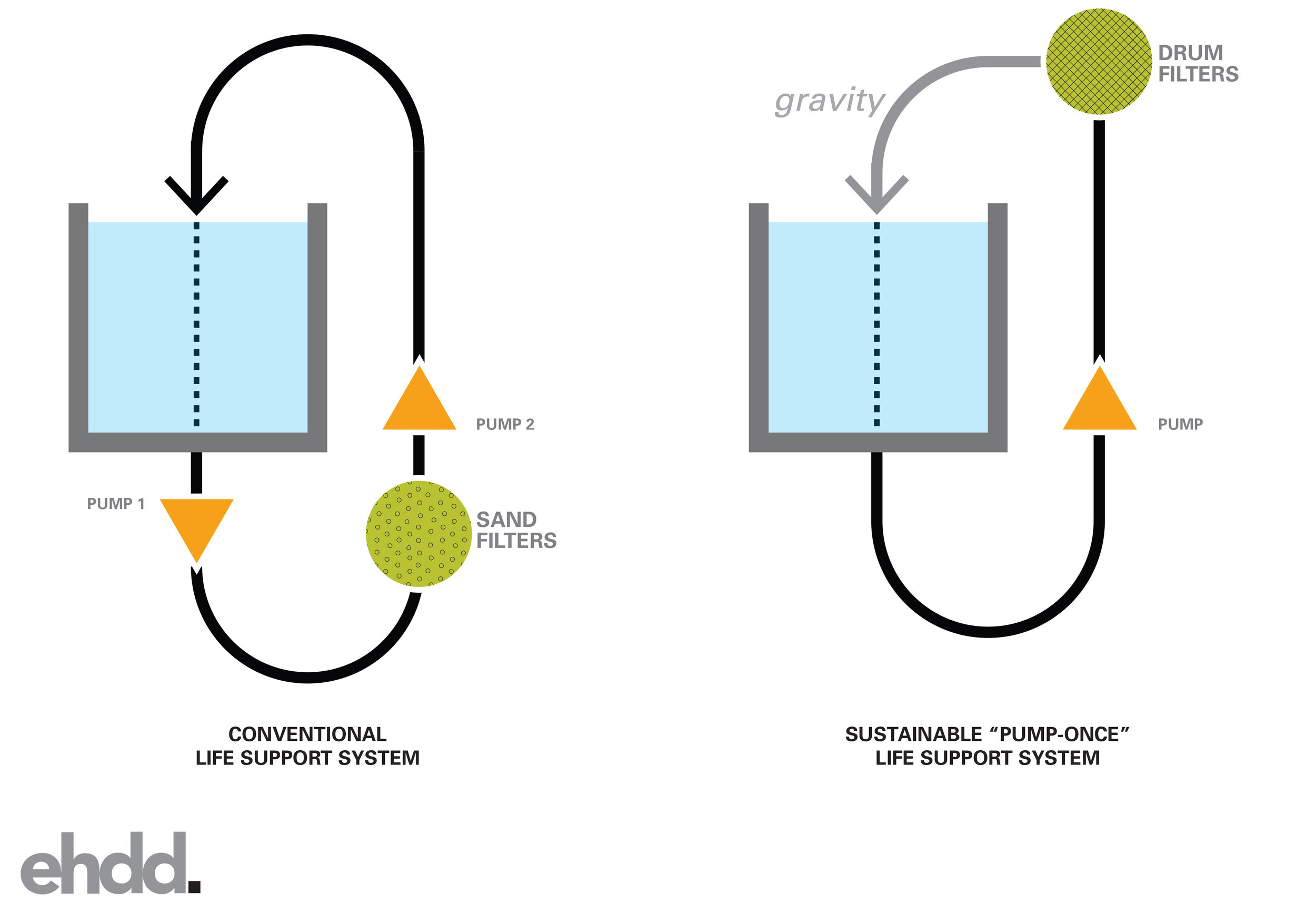 diagram of the innovative low energy filtration system