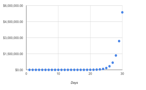 compounding penny graph.png
