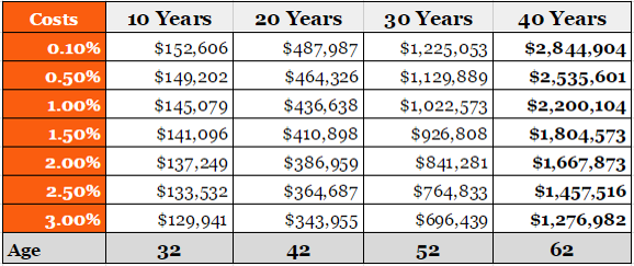 Assumptions:$10,000 tax deferred annual investment in monthly increments;8% nominal returns while working;Fees could be as low as 0.1% and as high as 3%;and Investing starts at age 22 and retirement at age 62. Source: http://www.physicianonfire.com/investment-fees-will-cost-millions/