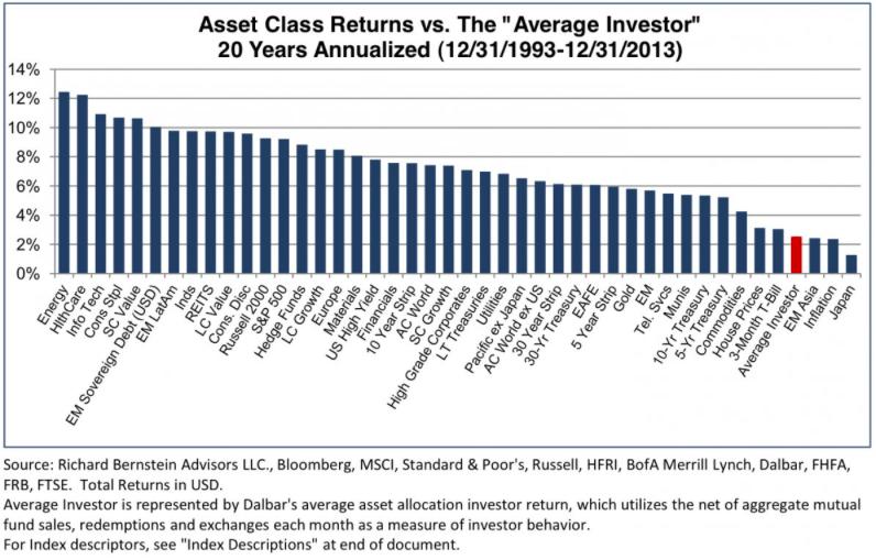 Average investor returns.png