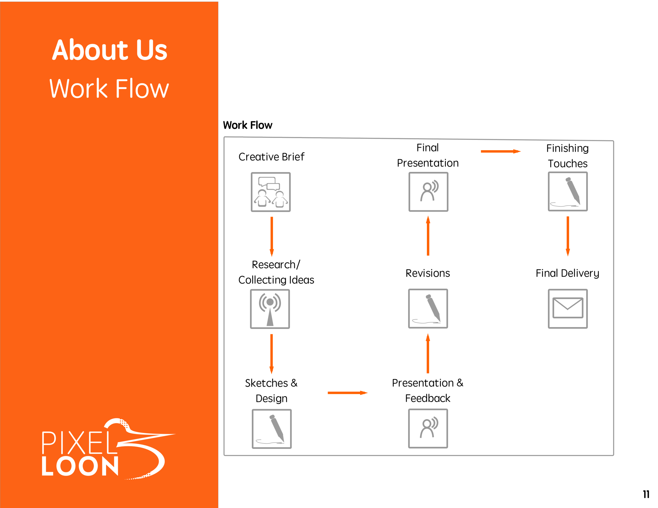 Our workflow is flexible and we encourage feedback and collaboration during the entire process to ensure your end product perfectly brings your brand personality to life.