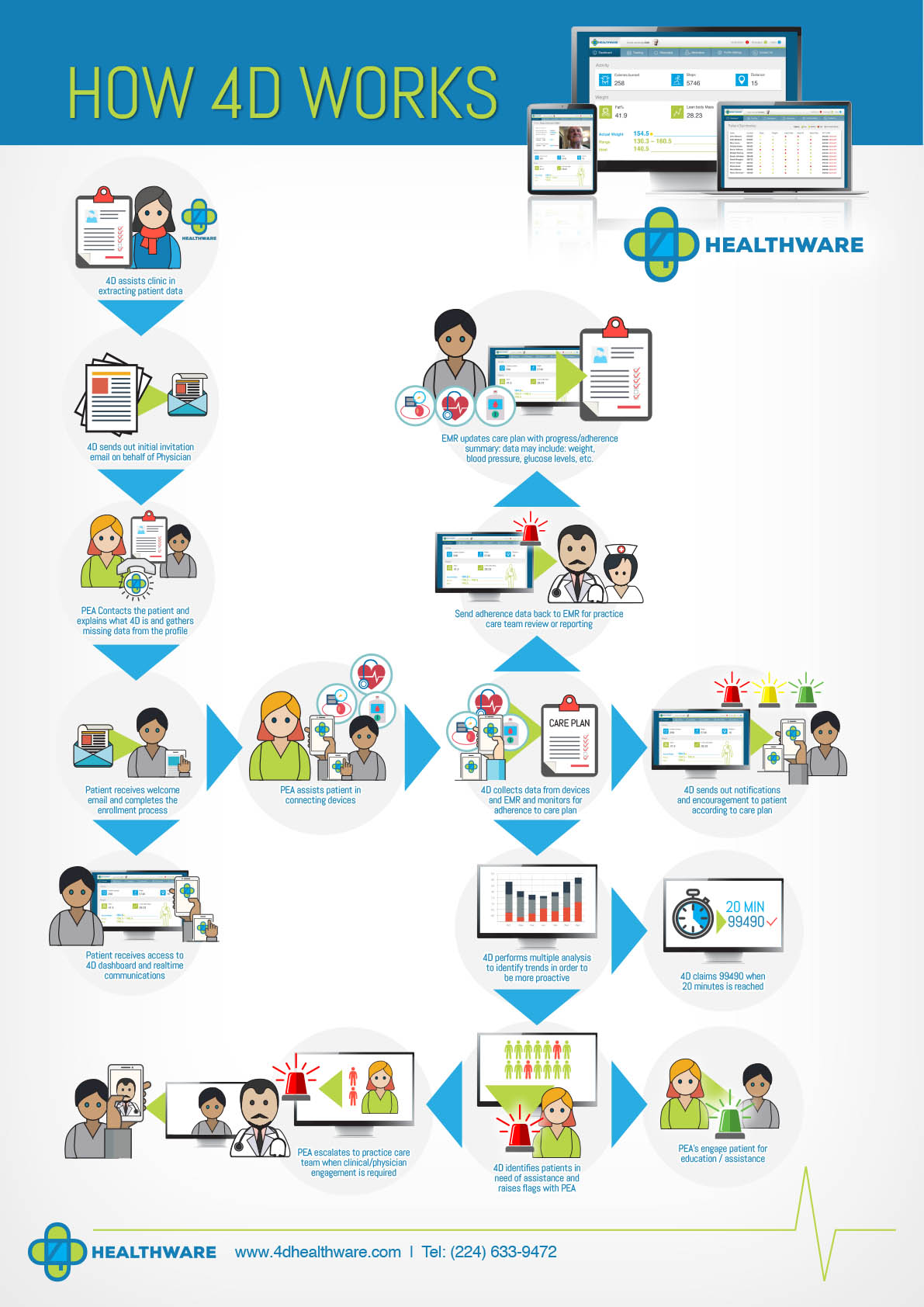 4D HOW IT WORKS POSTER A2.jpg