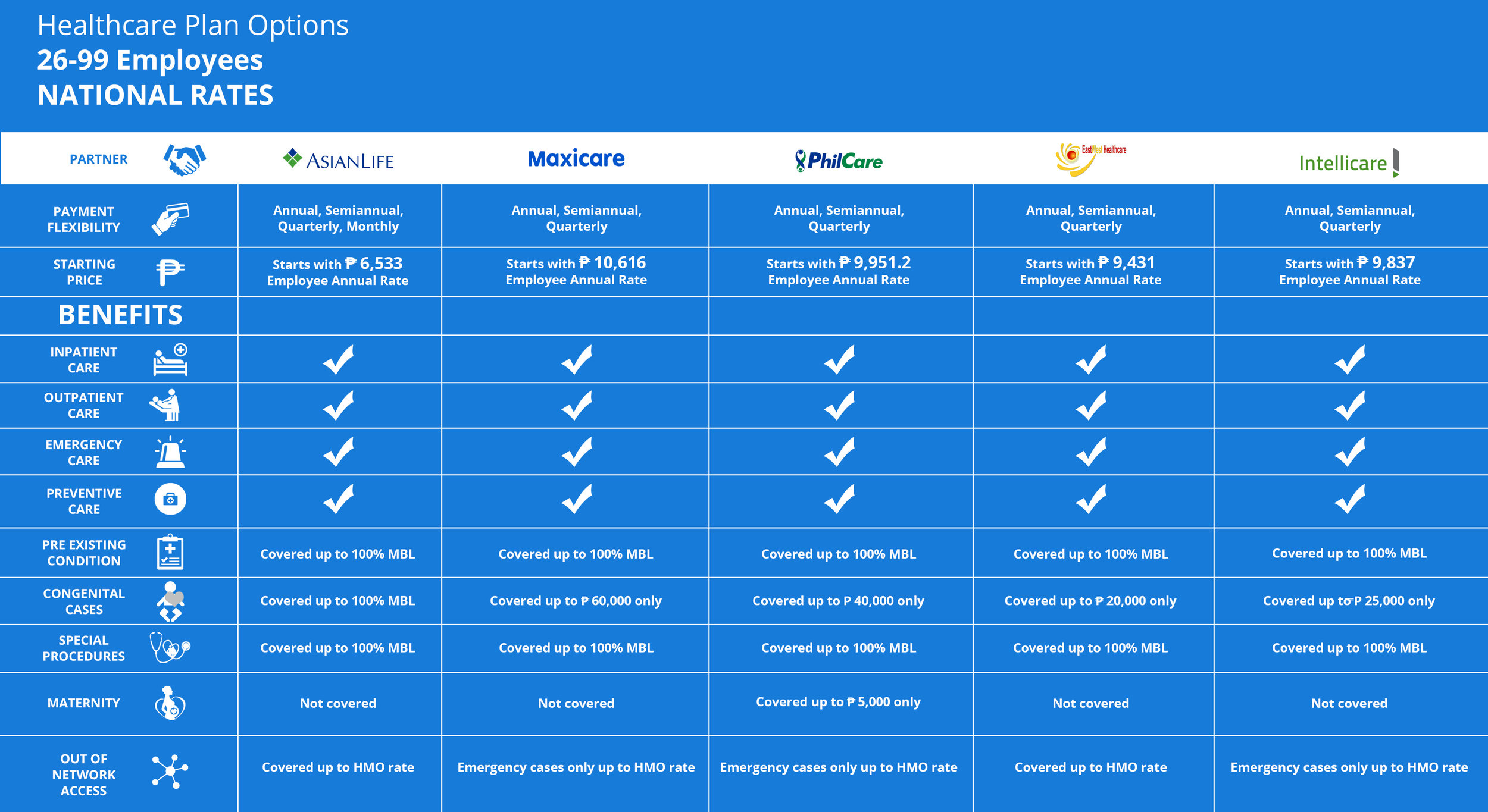 For companies who are comprised of  26-99 employees , here's a simple comparison on the partners, starting annual cost per employee and the detailed out benefits per HMO. You can avail of plans from Asianlife, Maxicare, Philcare, Eastwest and Intellicare Healthcare.