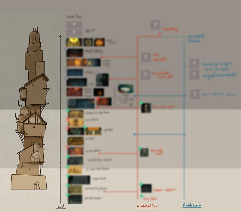 LUNA's visual thumbnail of development progress