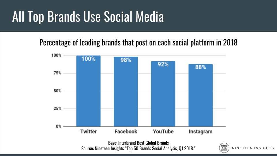 Bar chart: A Nineteen Insights study says 100% of the top 50 brand used Twitter in 2018 and 98% used Facebook.