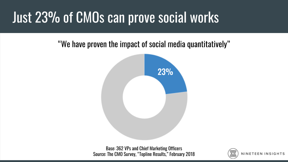 Chart: The CMO Survey says that in February 2018, just 23% of CMOs could prove the impact of social media quantitatively.
