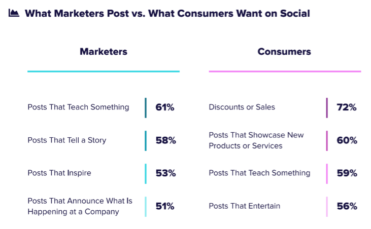 Chart: A Sprout Social survey says social marketers think audiences want to see posts that teach, tell a story, or inspire; but really audiences want to see sales and new product announcements.