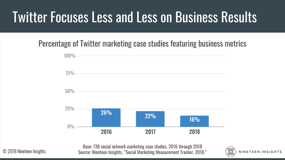 Chart: A Nineteen Insights study says in 2016, 26% of Twitter's marketing case studies featured business metrics; that fell to 22% in 2017 and again to 16% in 2018.