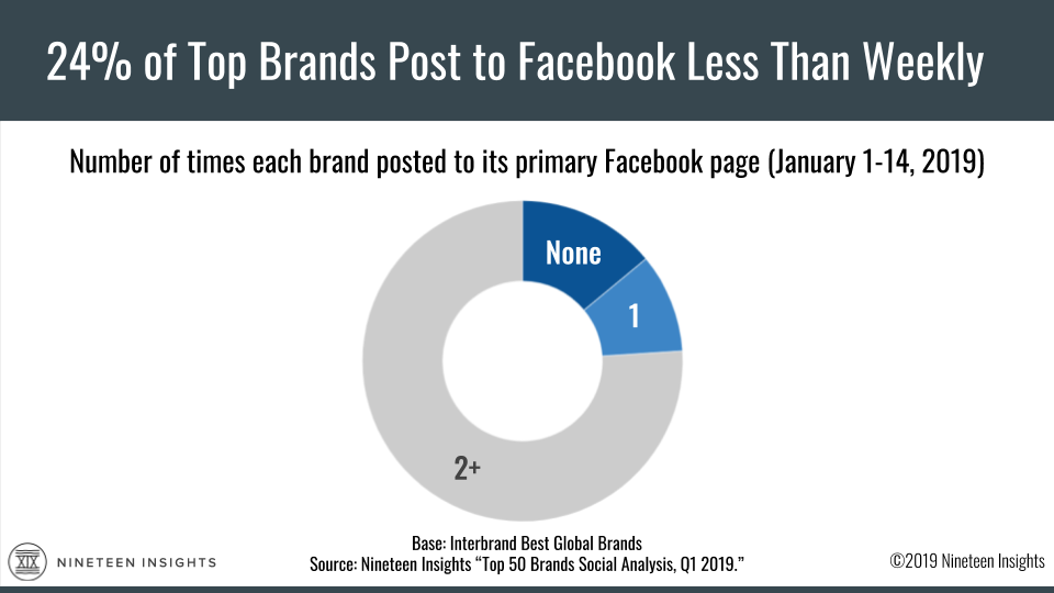 Chart: A Nineteen Insights study says 24% of the top 50 brands posted to their primary Facebook pages zero or one times in the first two weeks of 2019.