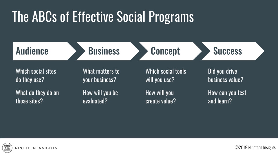 ABCs of Social Success schematic: First, define your audience. Second, set your business goals. Third, create a social concept. Finally, measure your success.