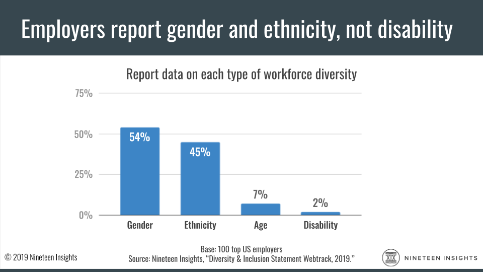 Chart: About half of employers report gender and ethnic diversity numbers, but only 2% report disability inclusion in their workforce.