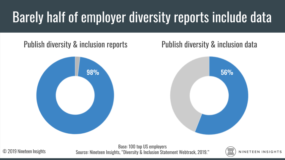 Chart: 98% of employers publish diversity and inclusion reports, but only 56% report actual diversity and inclusion data.