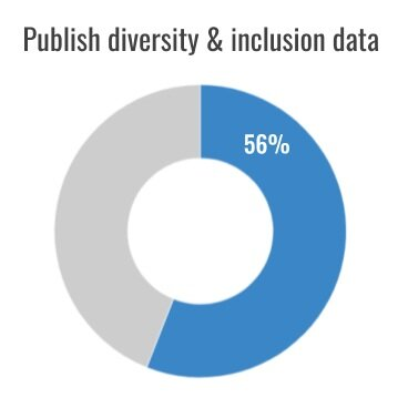 "Cover chart for ""employers don't report on disability inclusion"" research"