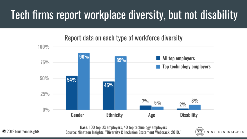 Data chart: At least 85% of tech employers report gender and ethnic diversity, but only 8% report disability inclusion.