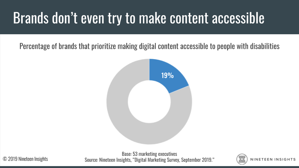Survey: 19 percent of brands prioritize making digital content accessible