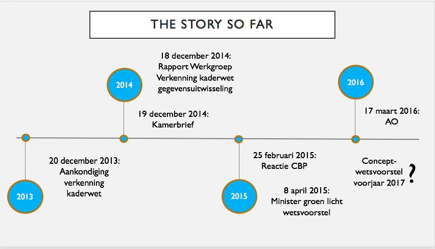 Kaderwet gegevensuitwisseling: the story so far