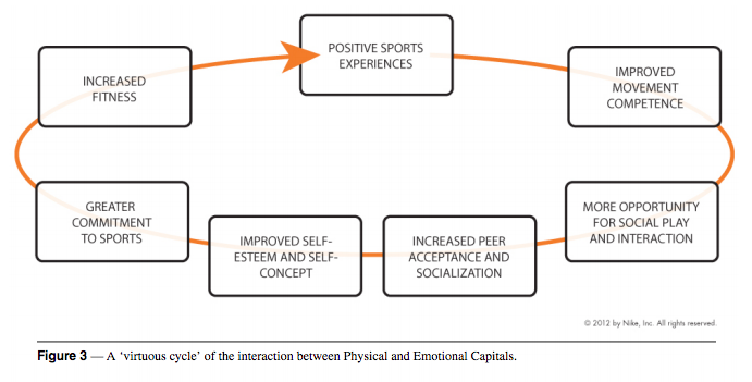 An interesting illustration of what's going on with exercise (in this case, sports) and self-esteem