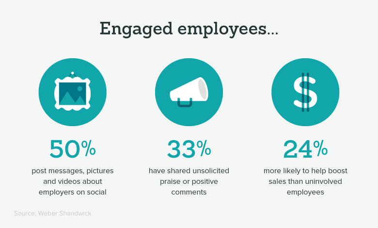 important-employee-engagement-engaged-employee-stats.png